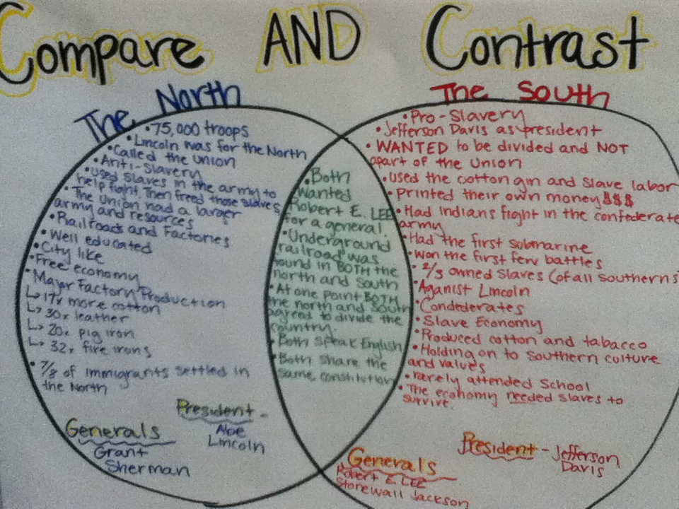 compare contrast economy of south north during civil war Social historians of the civil war have generally agreed that fears like hattie's   diversity of the nation's population, economy, and wartime experiences is too  great to  1850 through 1880 to compare white marriage patterns before and  after the war  in contrast, smams for both men and women in the north rose  together.