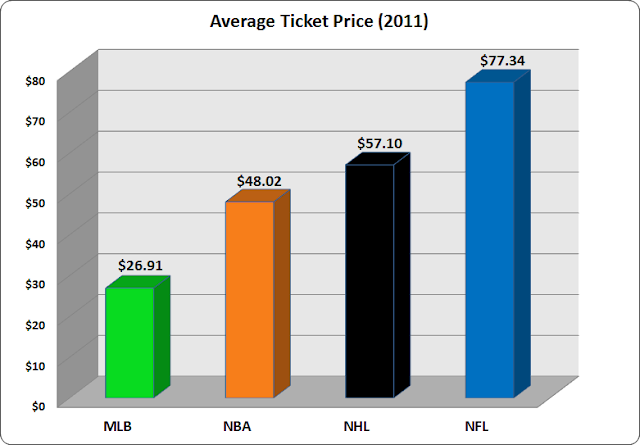 nhl ticket prices