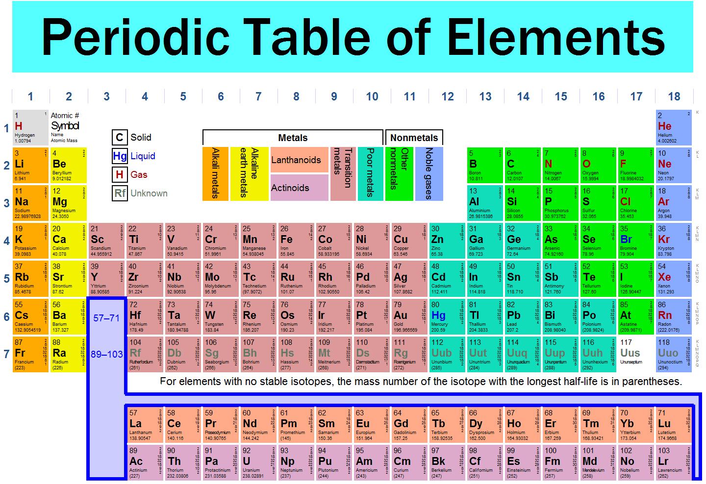 Cara mudah belajar periodic table manma site periodic tables of the elements jadual unsur berkala urtaz Image collections