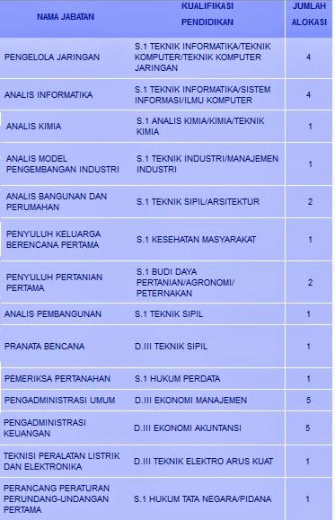 Lowongan Kerja Cpns Tingkat D3 S1 Pemkot Padang Sumatera Barat Lowongan Terbaru Juni 2017