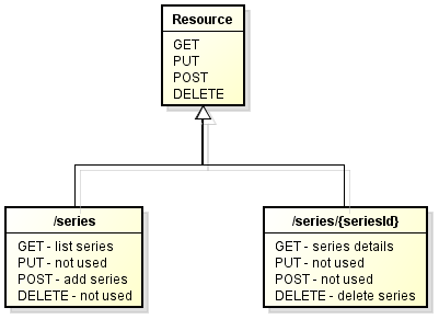 migration from Spring MVC 3.2 to Spring 4.0 - REST api diagram