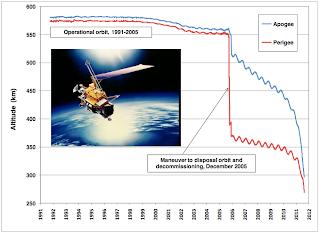 Evolució de l'órbita del UARS (NASA).