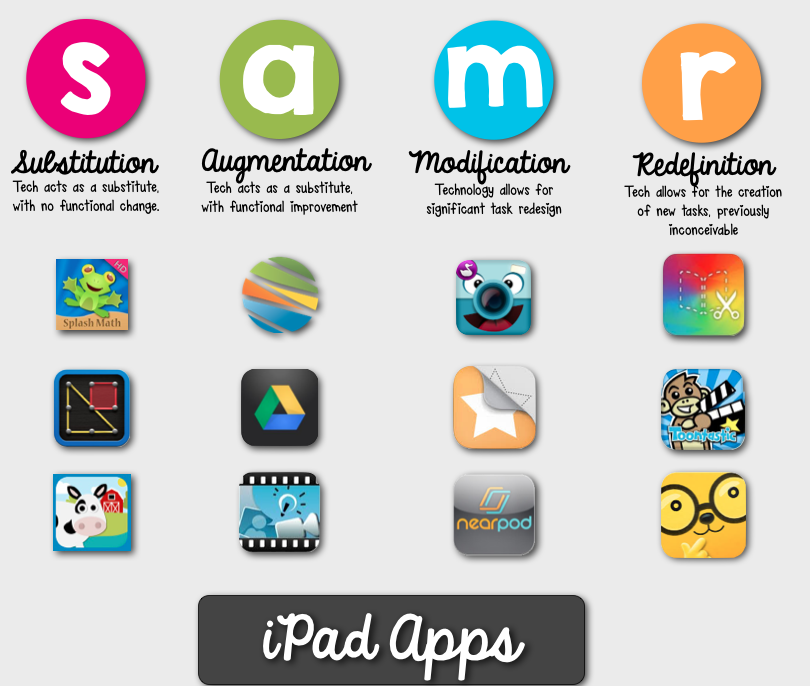 The SAMR Model is a great structure for redefining classroom practice.