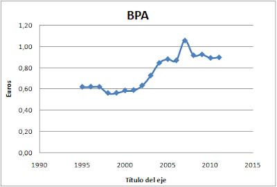 BPA Abertis