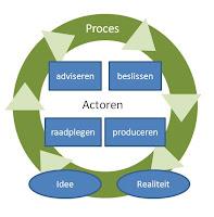 Visual van het 4-compenenten model