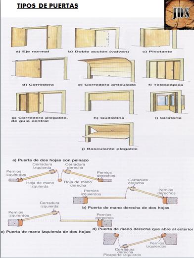 Bricolaje y carpinter a de madera tipos de puertas - Tipos de puertas correderas ...