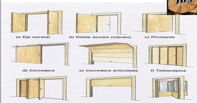 Bricolaje y carpinter a de madera tipos de puertas - Tipos de bisagras para puertas ...