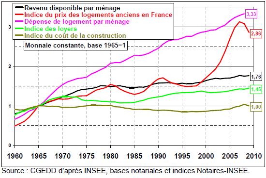 Actif Immobilier des Français