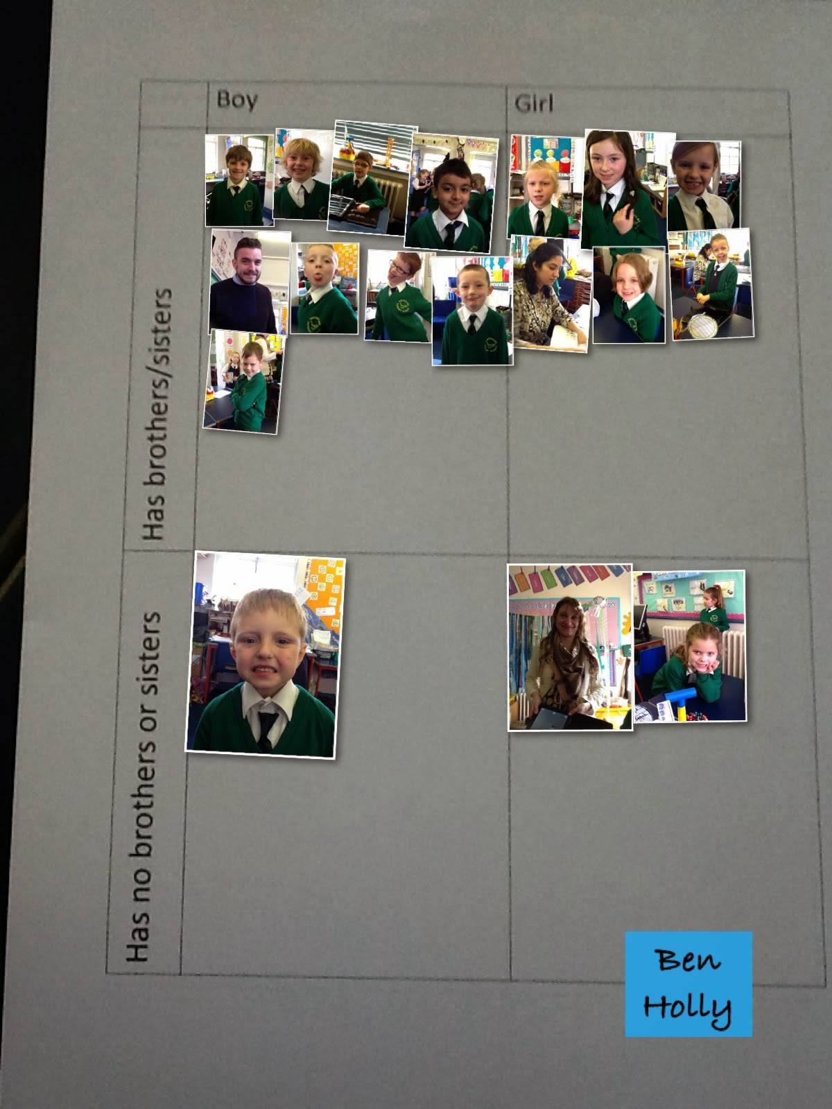 Selfie carroll diagrams mr ps ict blog tech to raise standards pooptronica