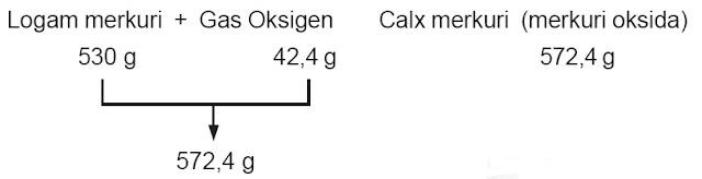 Logam merkuri Gas Oksigen Calx merkuri merkuri oksida