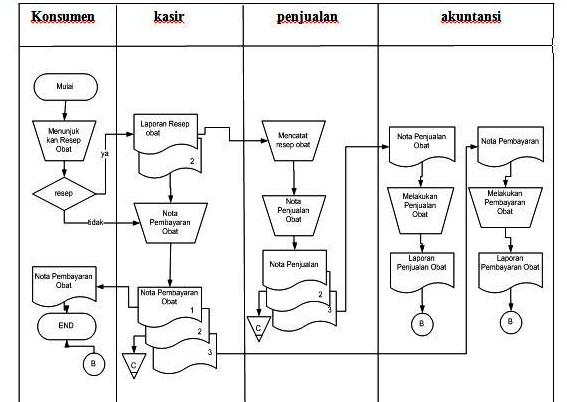 Nerozids blog analisa sistem desain sistem conteks diagram analisa sistem desain sistem conteks diagram hipo dan dfd apotek xxx 2 ccuart Image collections