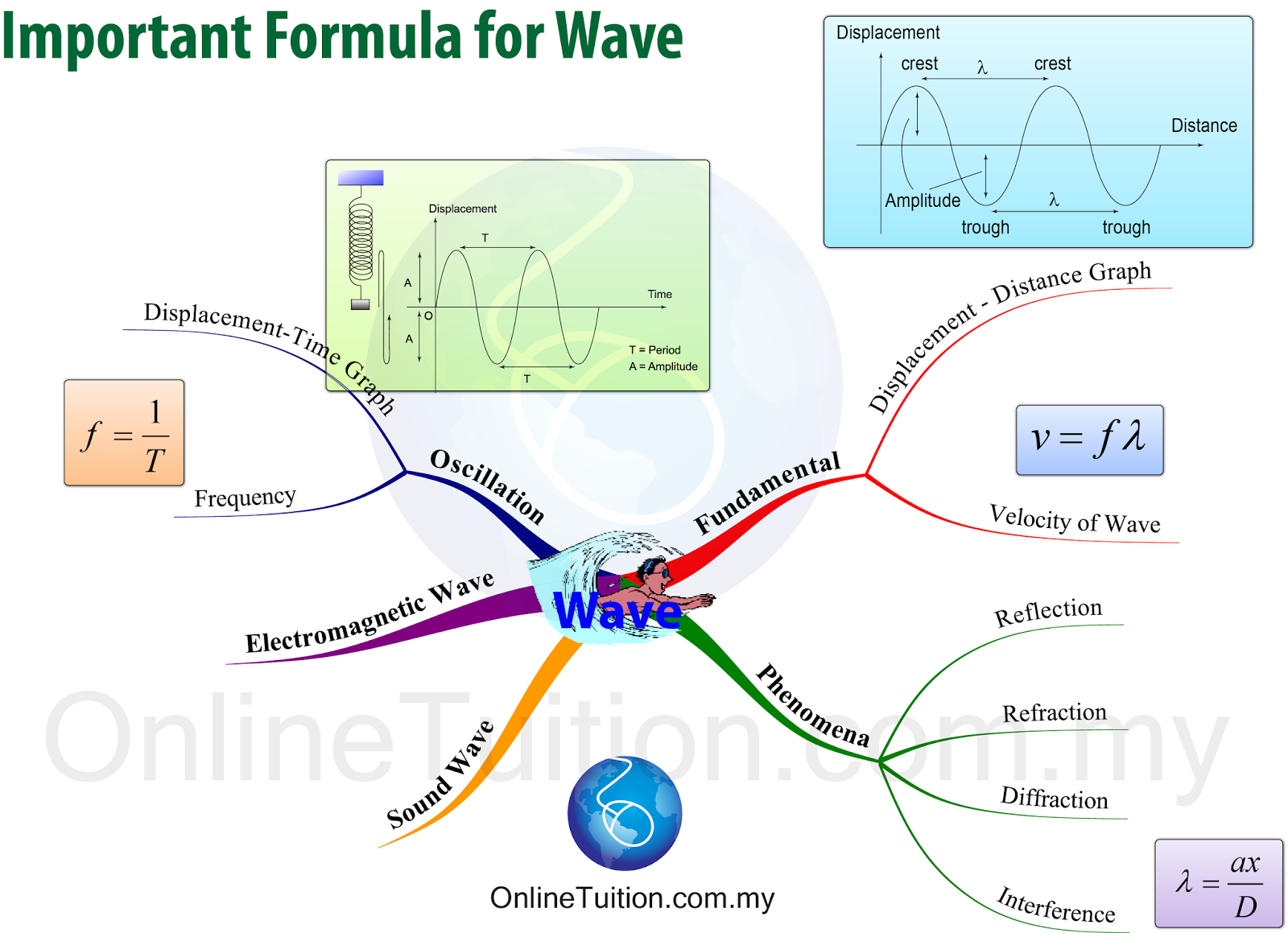 The images above shows the formulae that students need to know in malaysia spm physics syllabus in mind map form you may click on the image to enlarge it
