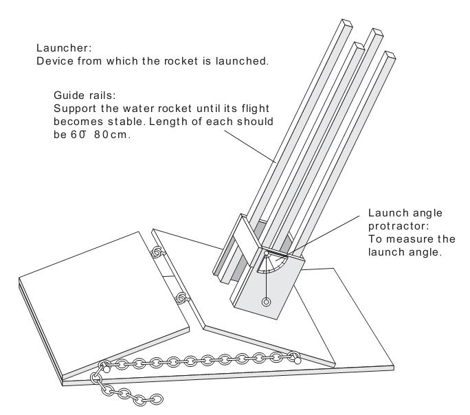 water rocket handbook Usaf propellant handbook volume ii - nitric acid/nitrogen.