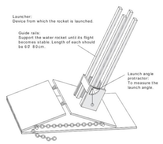 Water Bottle Rocket Parachute: Make Your Own Water Rocket