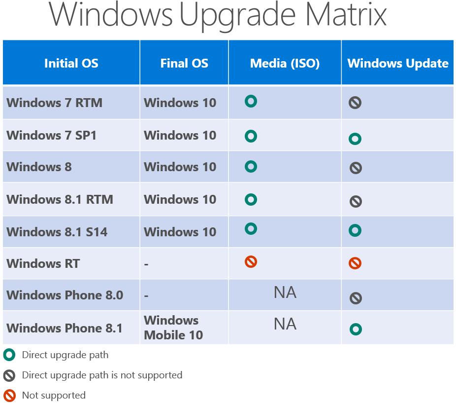 Windows 10 Upgrade Requirements