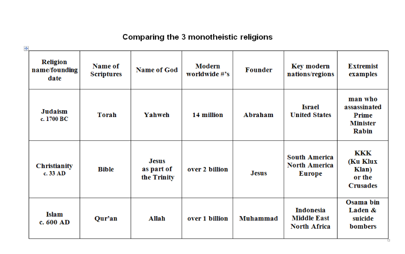 differences between judaism christianity and islam Chart showing major similarities and differences between christianity and islam, the other major world religion influenced by judaism includes brief introduction.