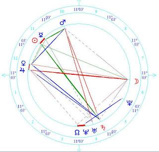 Astrology Wiki Eniko Mihalik horoscope forecast