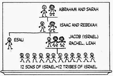 The Running Mormon Abraham Isaac