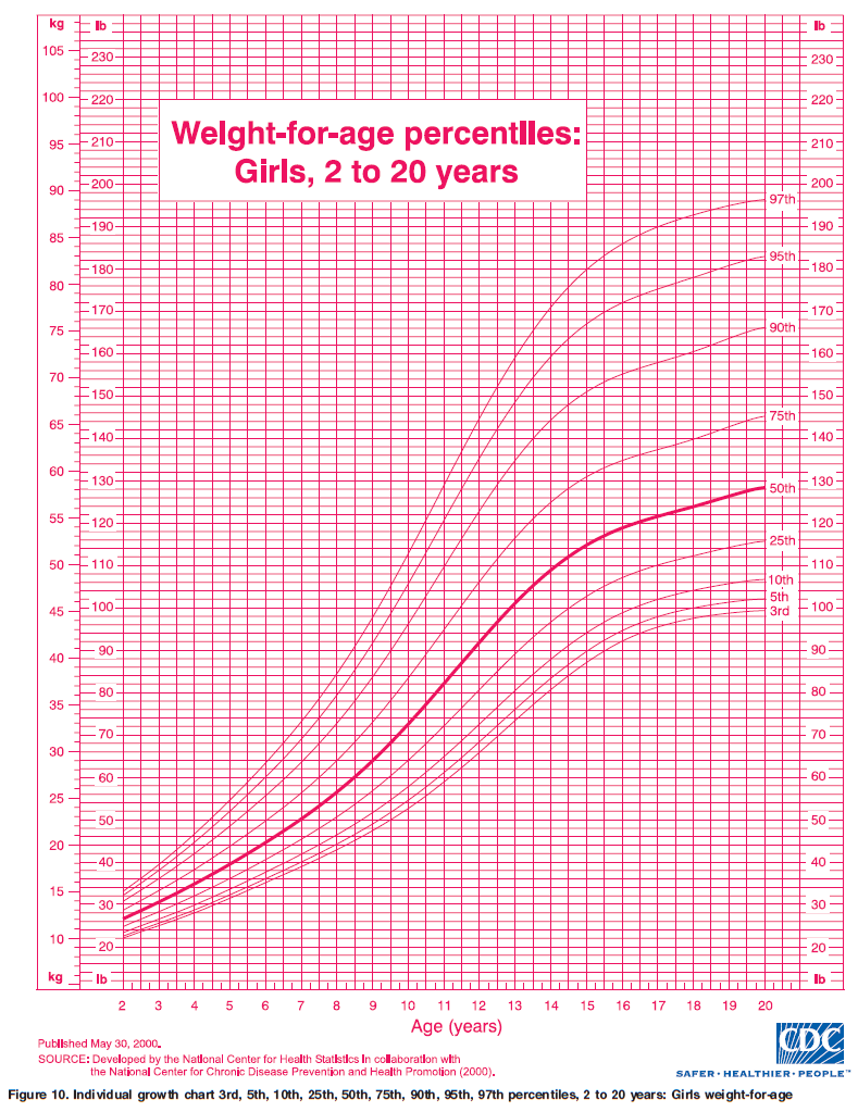 OurMedicalNotes: Growth Chart - Weight-for-age percentiles: Girls ...