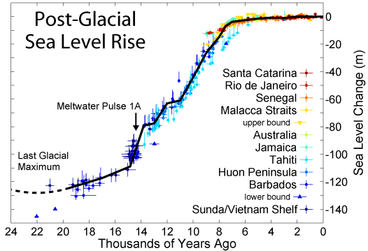 20131214-Post-Glacial_Sea_Level.png