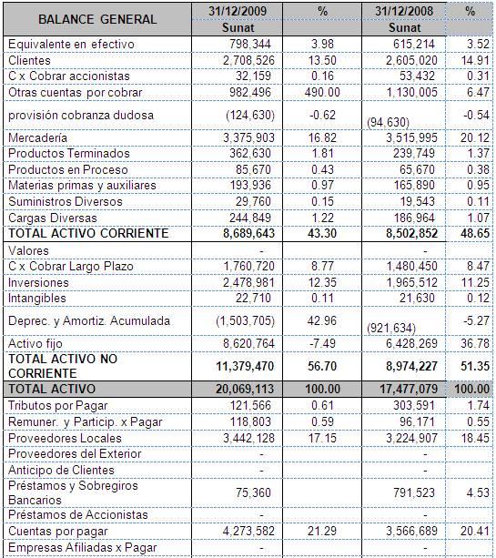 Analisis financiero mayo 2012 for Analisis de balances