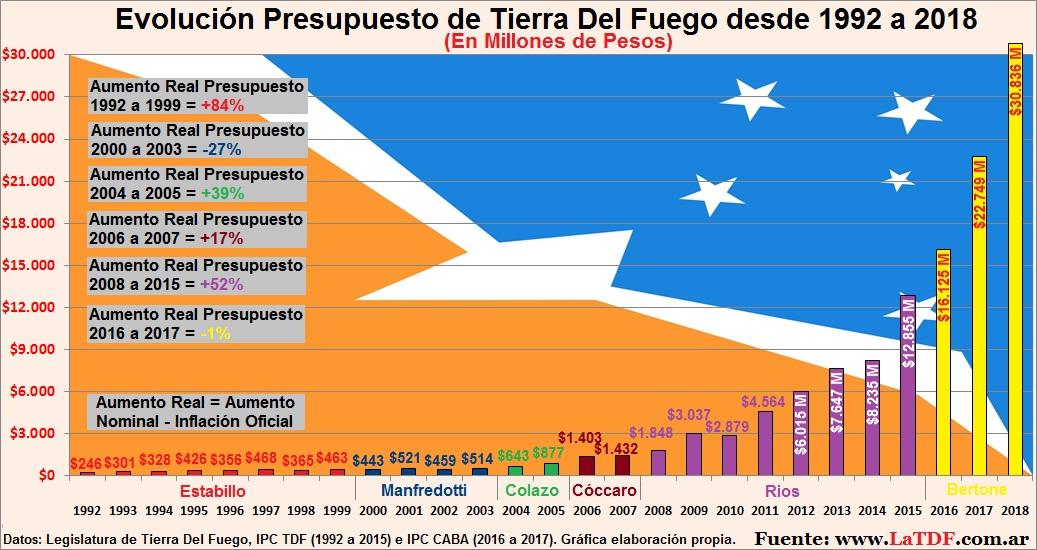 Presupuesto Provincial desde 1992 a 2018
