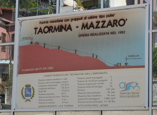 Taormina Mazzaro Telefe