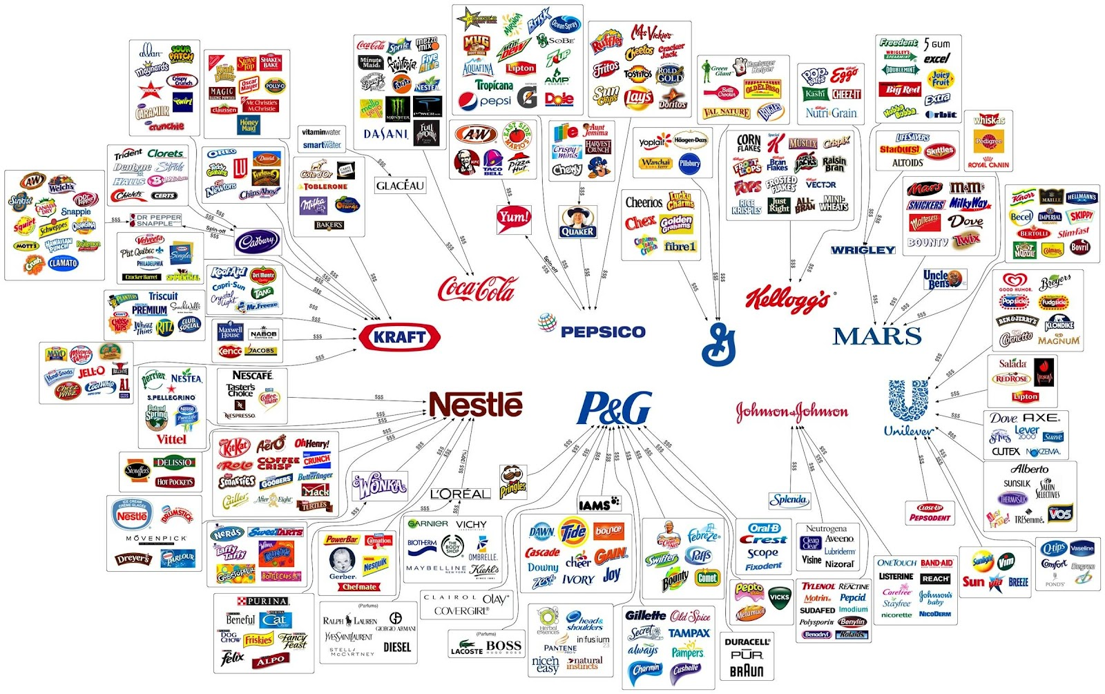 10 Companies That Own Everything
