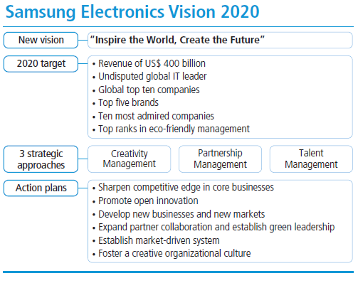 samsung vision and mission analysis It is not to be confused with the company's mission, vision or values, which are  not useful as strategic goals the objective must be specific,.