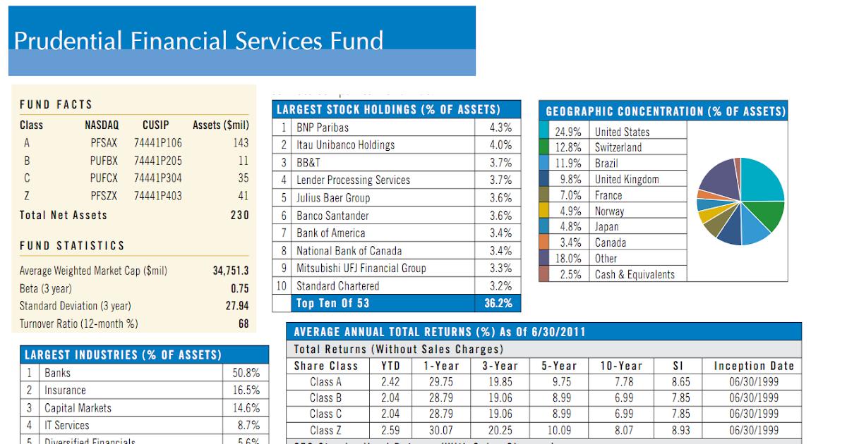 Prudential Financial Services Fund Pfsax Mepb Financial