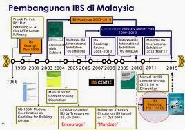 Industri binaan 2014 bernilai RM115 Billion IBS 2014
