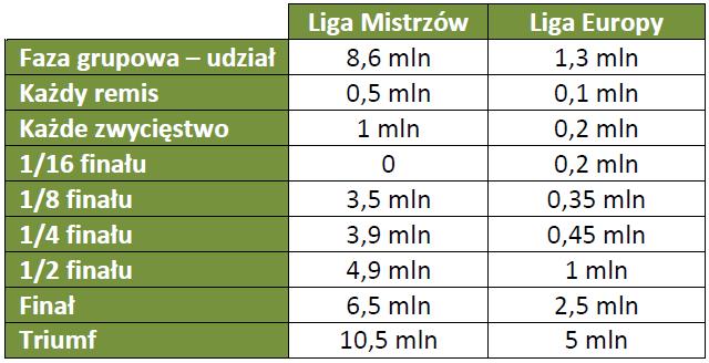 Premie w europejskich pucharach w sezonie 2014/2015