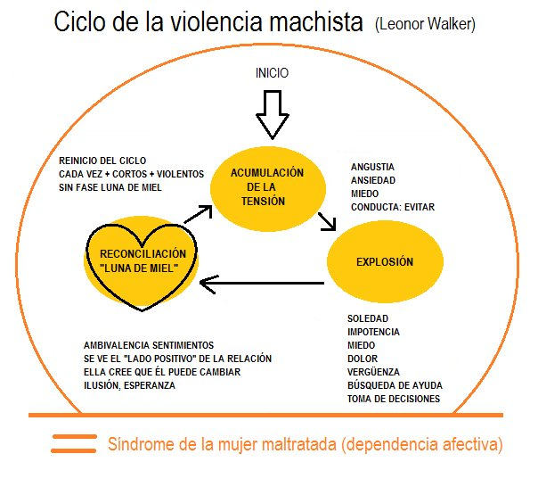 CICLO DE LA VIOLENCIA MACHISTA