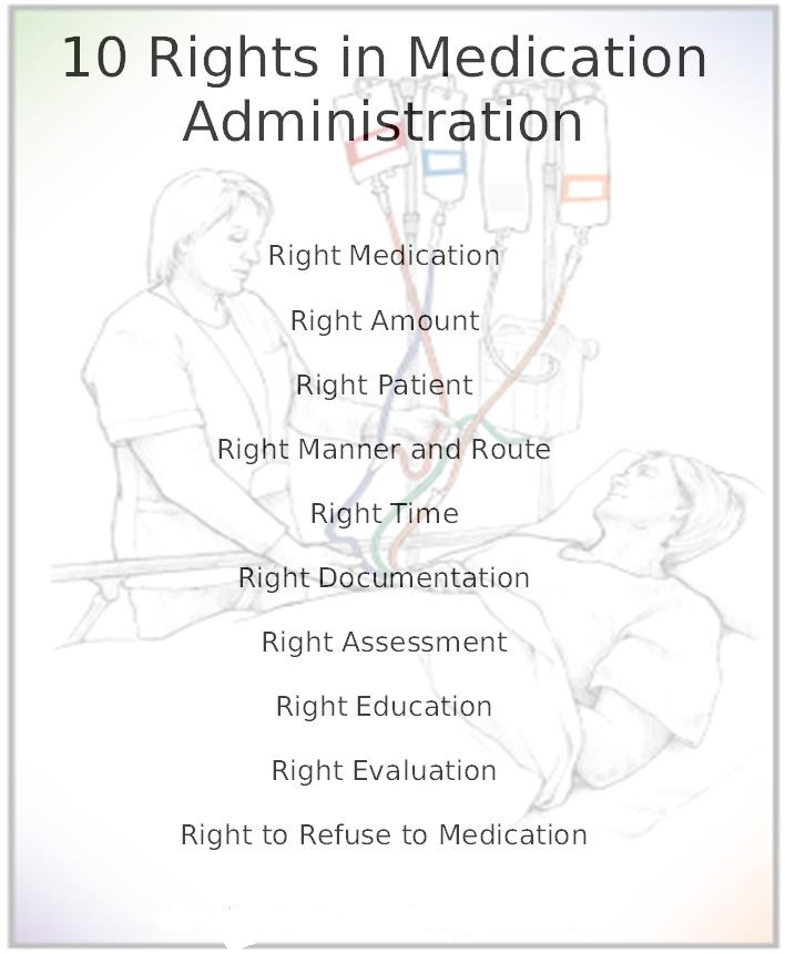 rights of medication administration essay Medication administration keyword essays and term papers available at echeatcom, the largest free essay community.