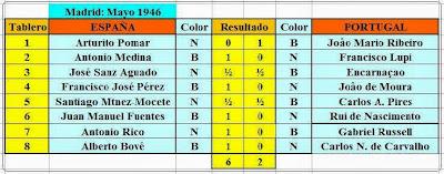 Resultados de la primera ronda del II Encuentro Ibérico de Ajedrez 1946