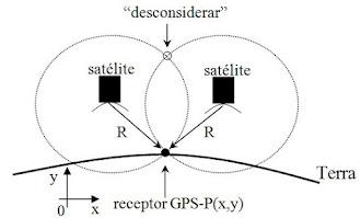 GPS: quem viaja muito agradece a coloboração da tecnologia via satélite.