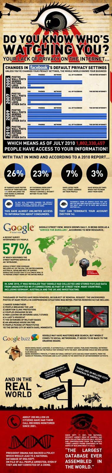 Google Spy Cam