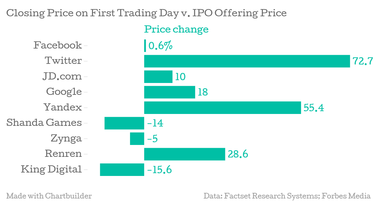 Technology charts : a day after the IPO