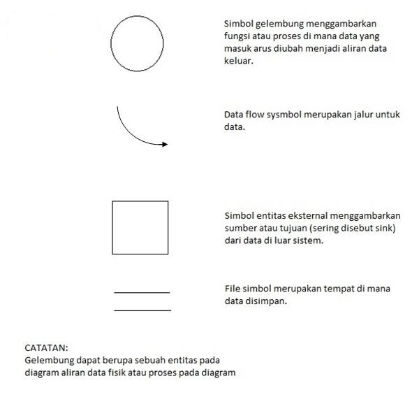 Mendokumentasikan sistem informasi defri zulkifli lingkaran dalam diagram konteks mendefinisikan batas sistem batas adalah perbatasan antara ketertarikan sistem dan lingkungan sistem ccuart Image collections