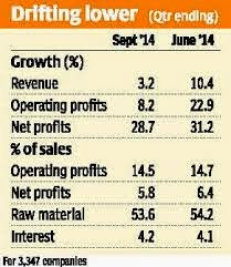 Sept quarter disappoints for India Inc