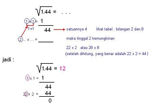 Bestline99 Tips Cara Mudah Menghitung Akar Bilangan Kuadrat