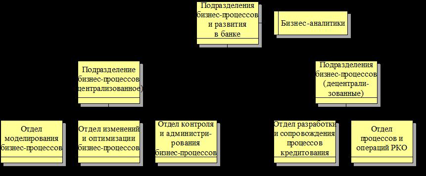 Подразделения бизнес-процессов