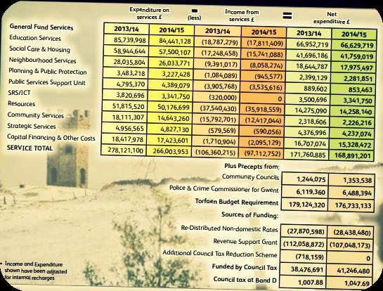 Torfaen County Borough Council 2014/15 Budget