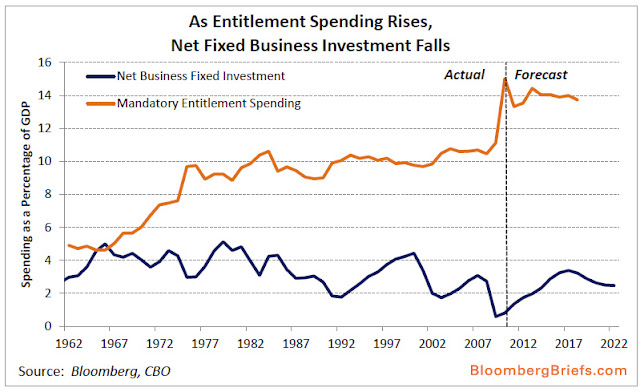 As Entitlements Increase, Biz Investment Decreases - chart