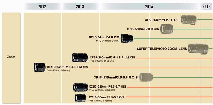 Il calendario delle ottiche zoom Fujinon per il 2014