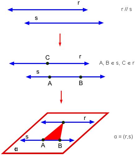 4º Por duas retas paralelas e distintas.