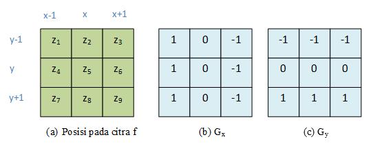 Segmentasi Citra : Deteksi Tepi Menggunakan Operator Prewitt