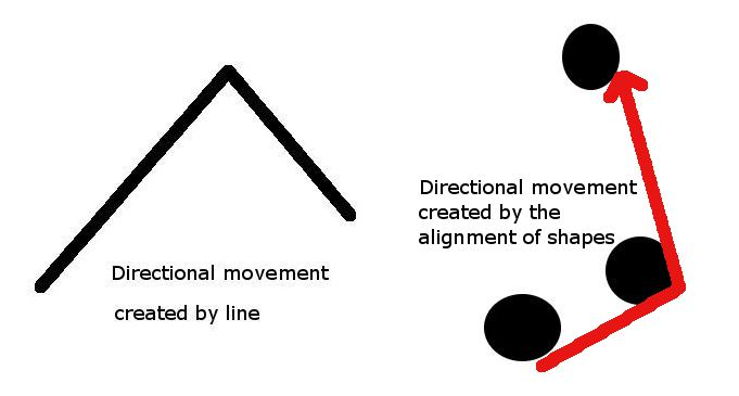 compose the power of direction