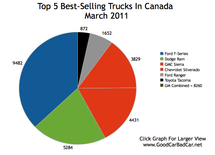 top 5 best selling trucks in canada march 2011 gcbc. Black Bedroom Furniture Sets. Home Design Ideas