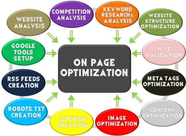 On Page SEO Optimization For Your Blog - SEO Tips